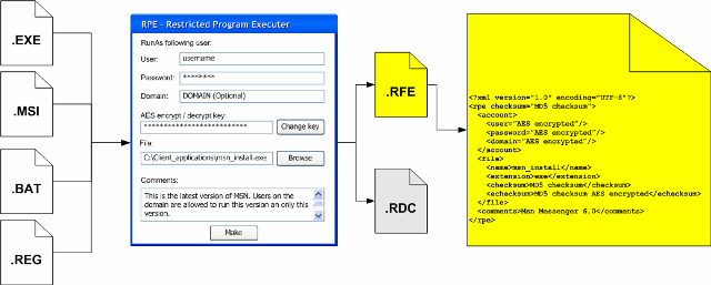 Restricted File Executer (RFE)